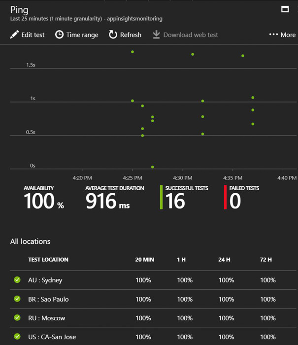 Azure Monitoramento de Endpoints Application Insights 6