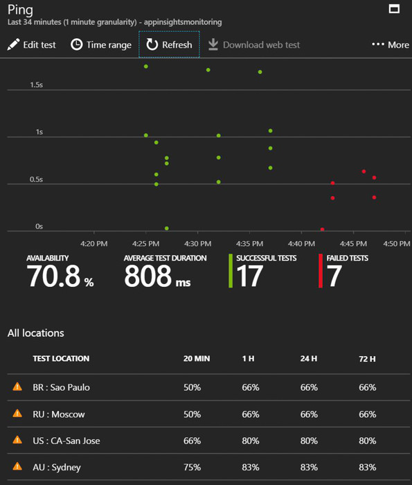 Azure Monitoramento de Endpoints Application Insights 7